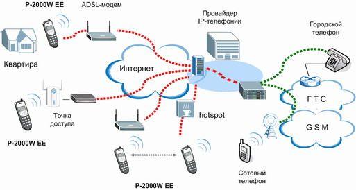 Интерфейсы IP-телефонии