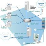 Протоколы IP-телефонии